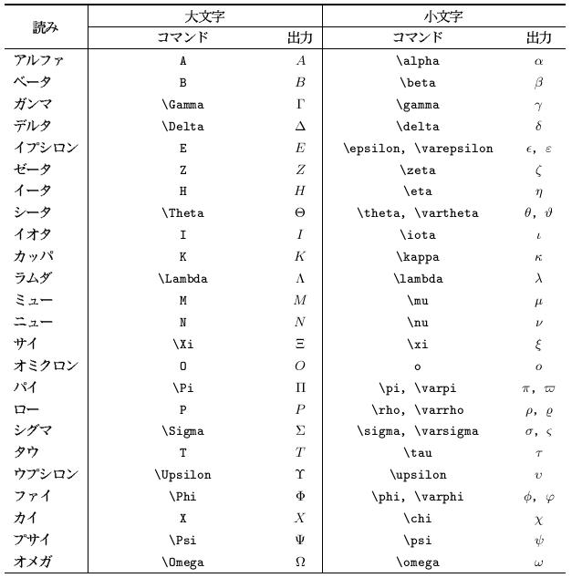 4.8 数式の文字フォント